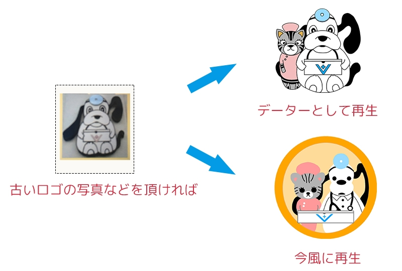 動物病院のロゴを再生する図